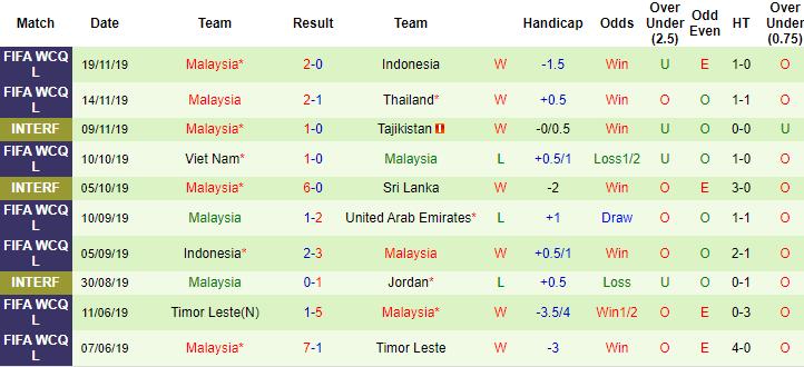 Soi kèo tỷ lệ Bahrain vs Malaysia